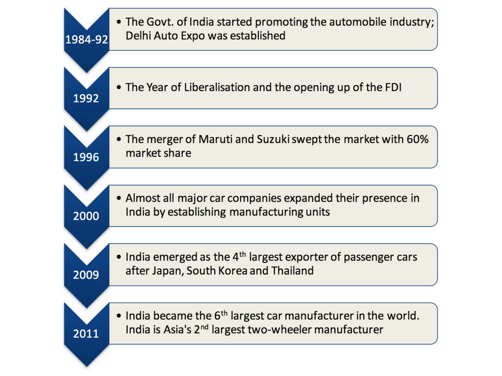 Timeline of Automobile industry in India part 2 (1)