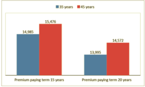 DHFL Pramerica Smart Cash Protect Plan   Symbo Insurance