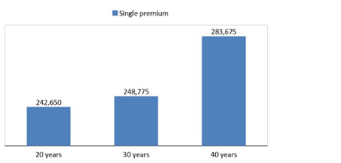 LIC's Jeevan Sangam Plan | Symbo Insurance