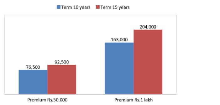 Shriram Guaranteed Wealth Preserver Plan (for online ...